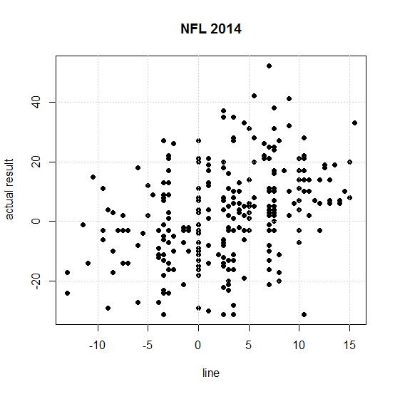line vs actual outcome nfl 2014