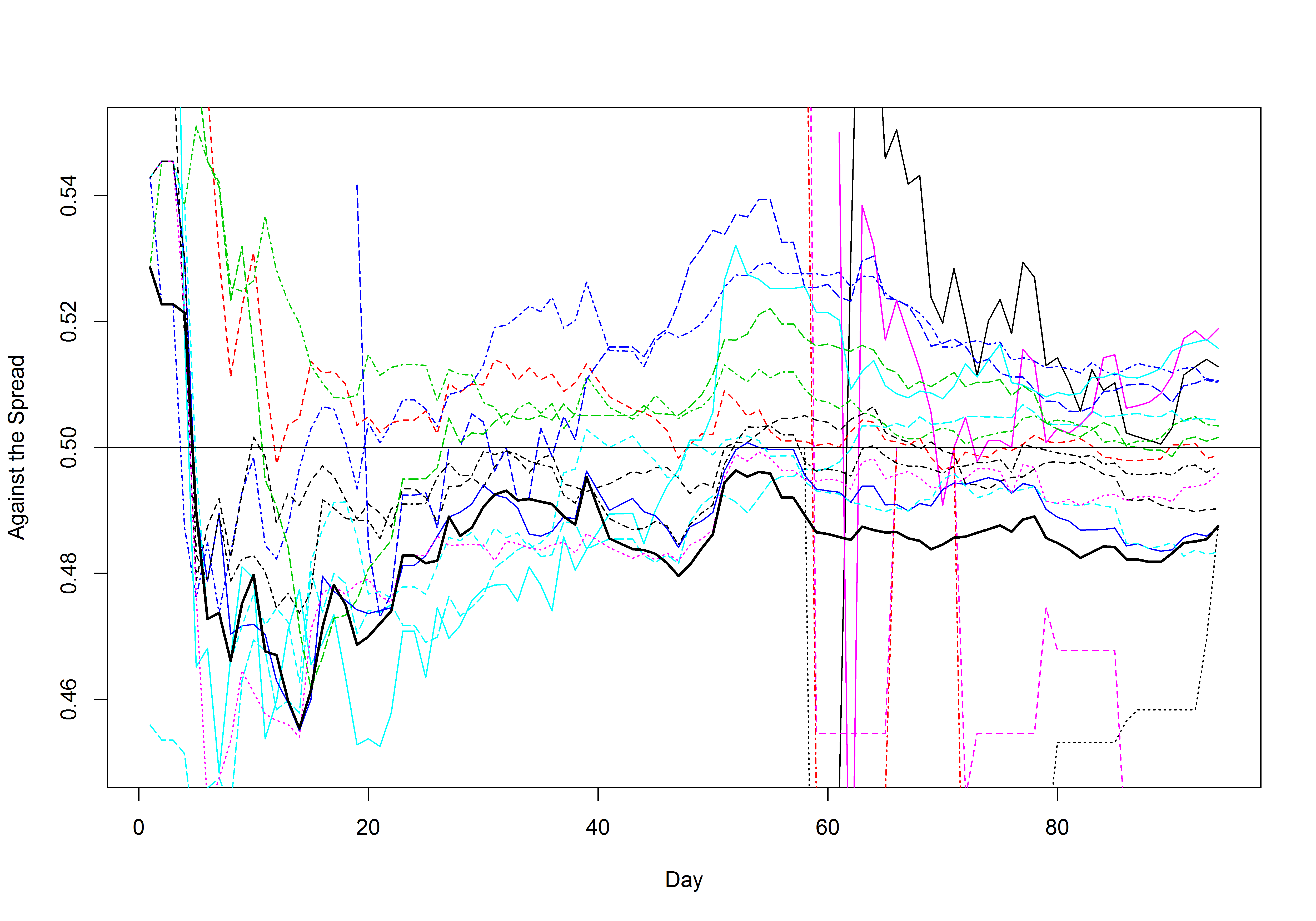 Against the spread over the season to date